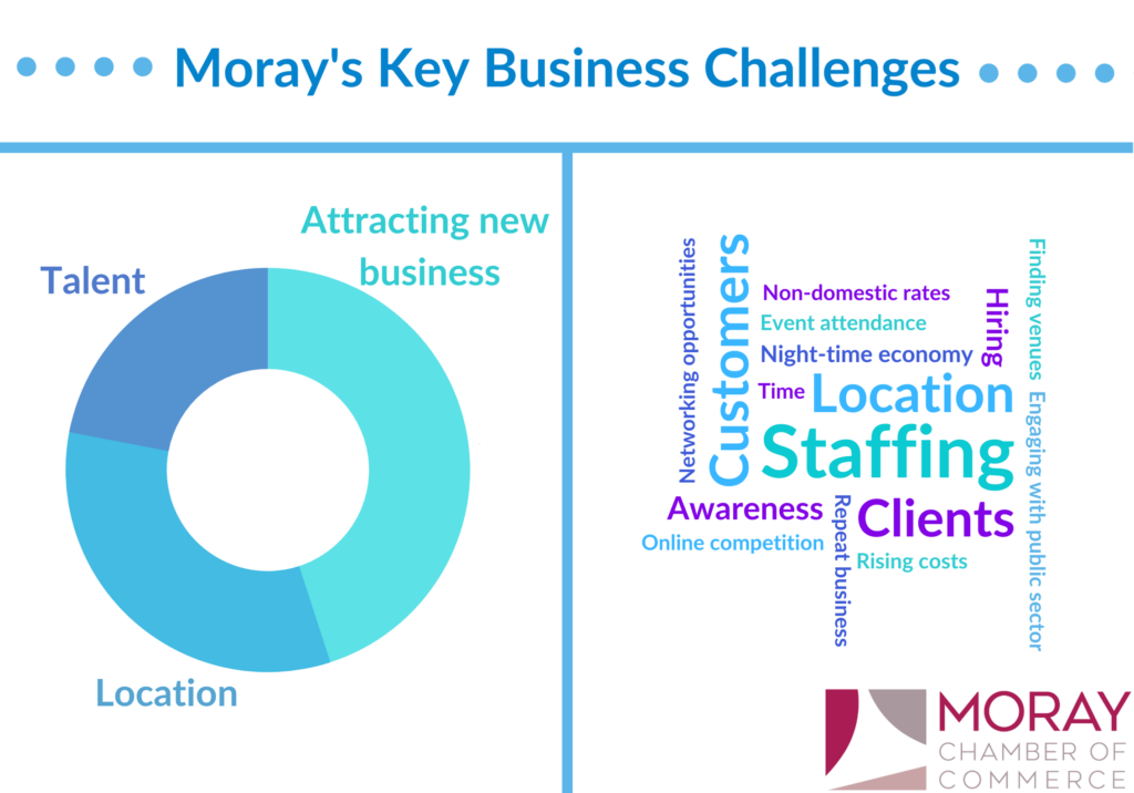 Moray's Key Business Challenges
